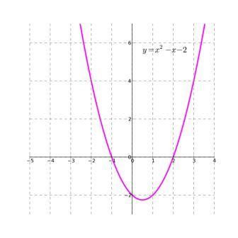 Квадраттық функция графиктерін қайталау